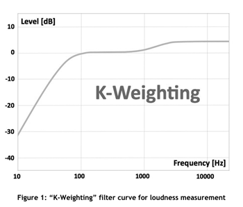 k-weighting